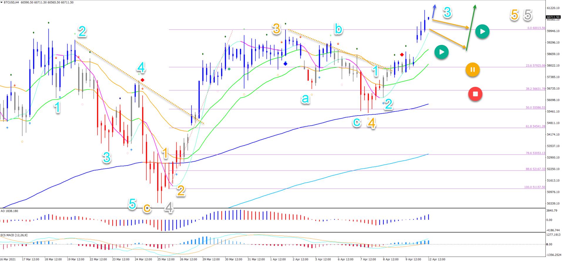 BTC/USD 12.04.2021 4 hour chart