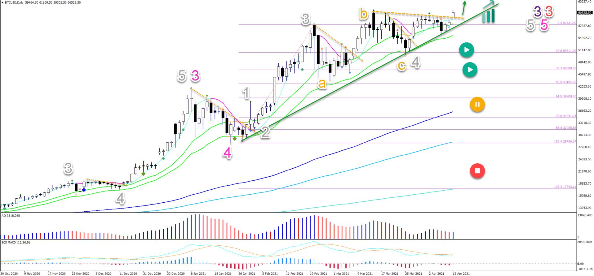 BTC/USD 12.04.2021 daily chart