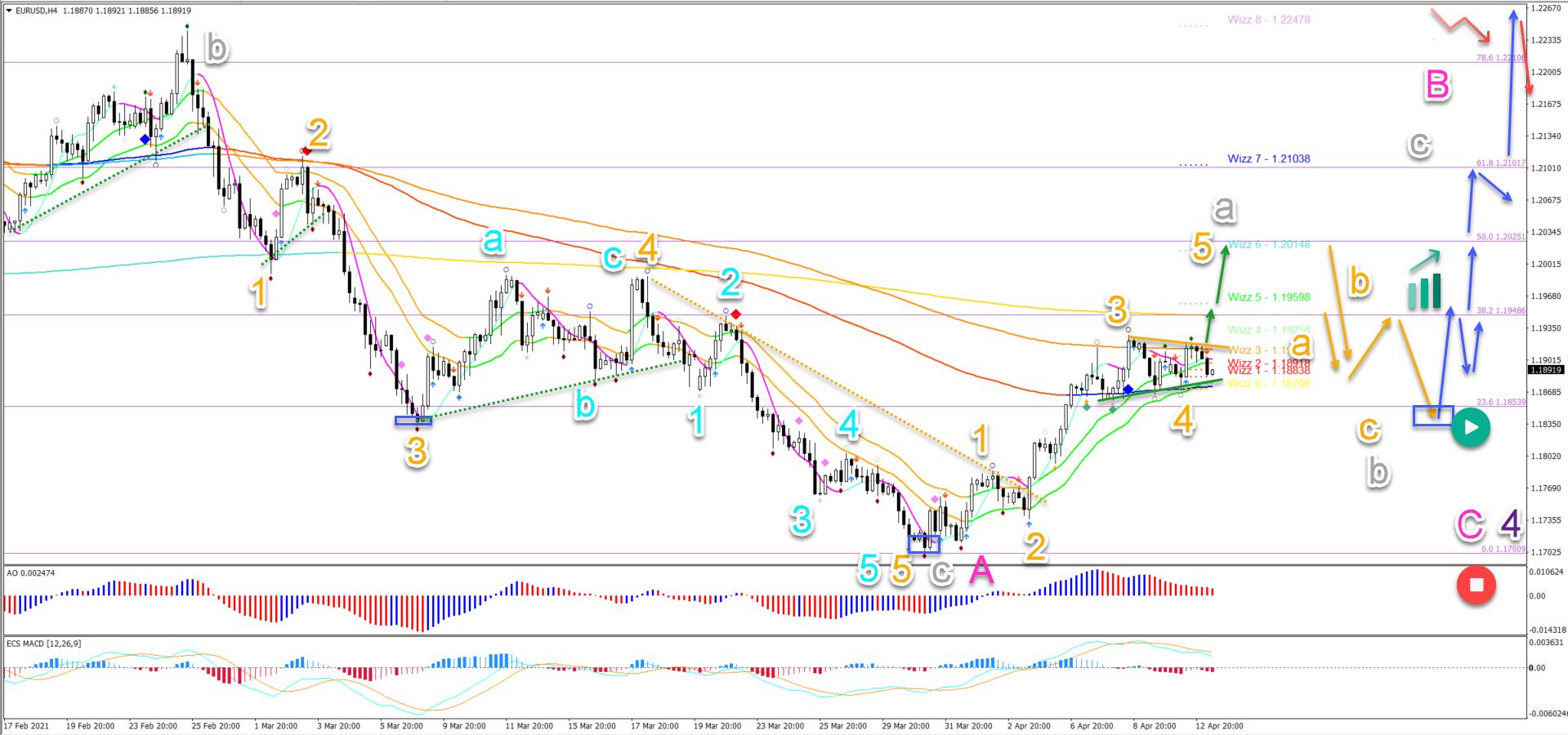 EUR/USD 13.04.2021 4 hour chart