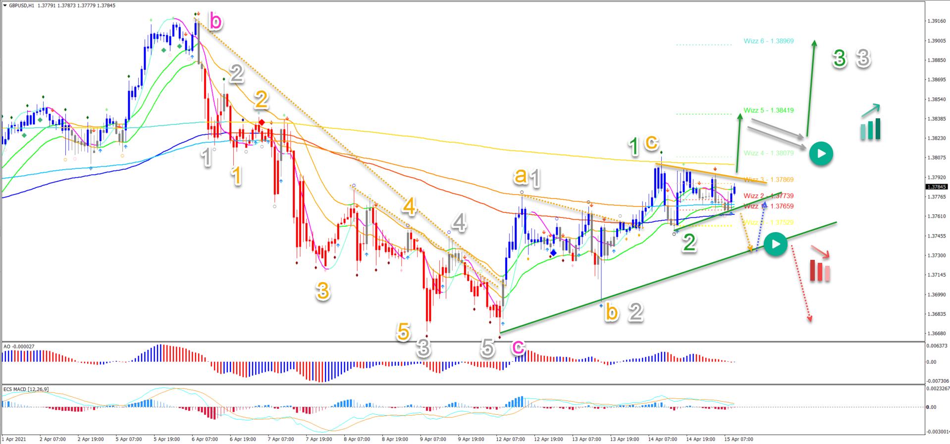 GBP/USD 15.04.2021 1 hour chart