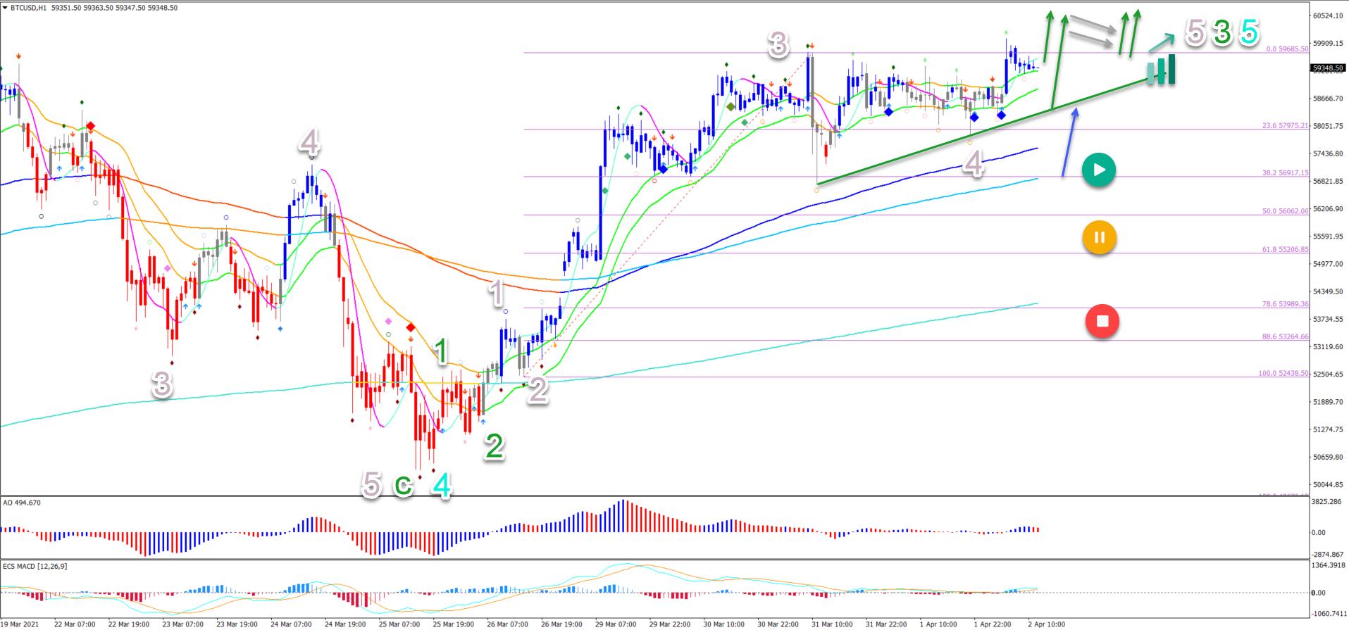 BTC/USD 2.4.2021 1 hour chart
