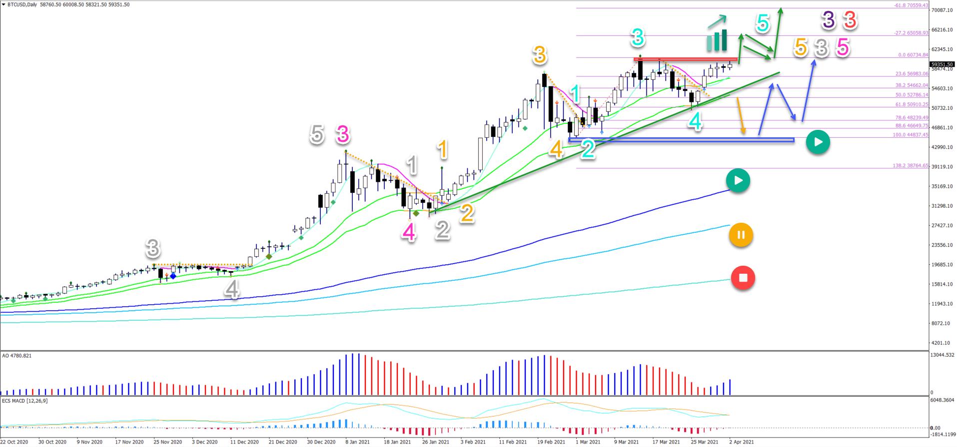 BTC/USD 2.4.2021 daily chart