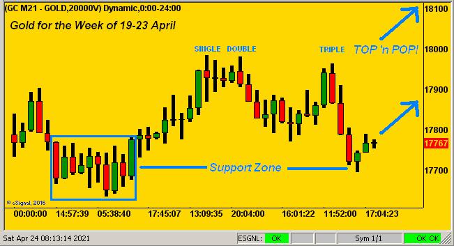 240421_gold_triple_top