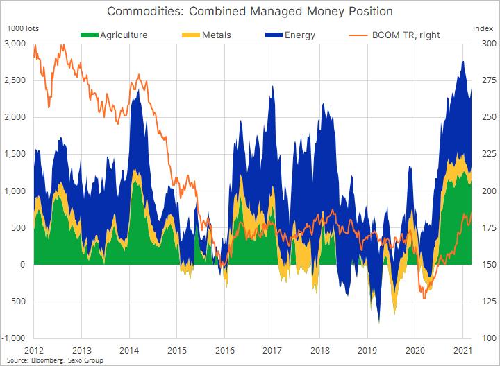 Chart Commodities