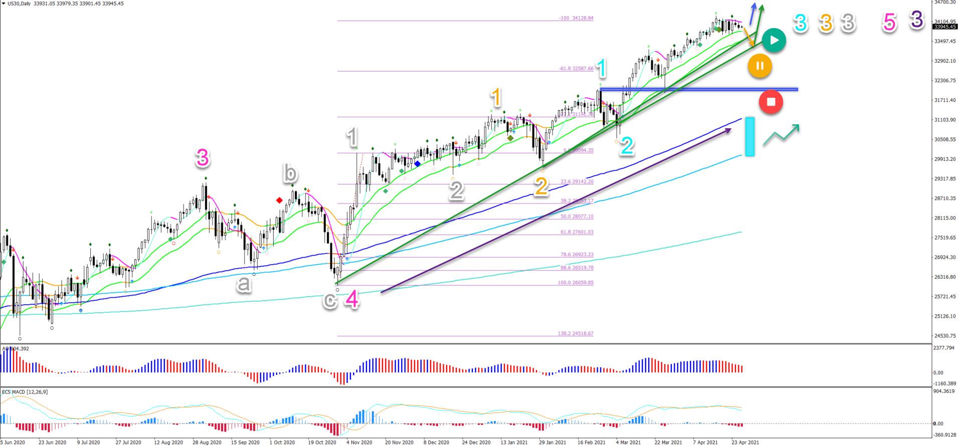 Dow Jones 28.04.2021 daily chart