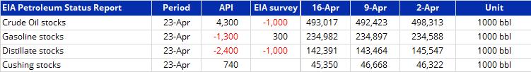 Source: Bloomberg, EIA, API & Saxo Group