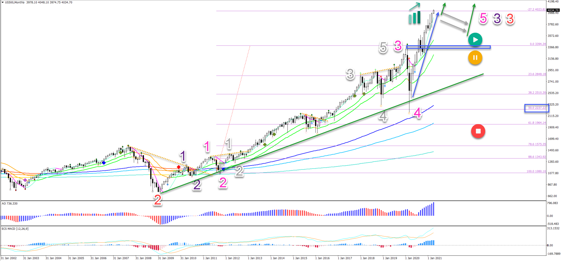 S&P 500 5.4.2021 monthly chart