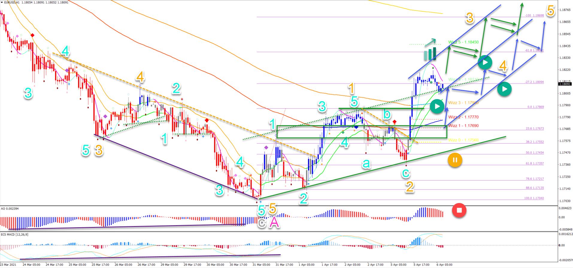 EUR/USD 6.4.2021 1 hour chart