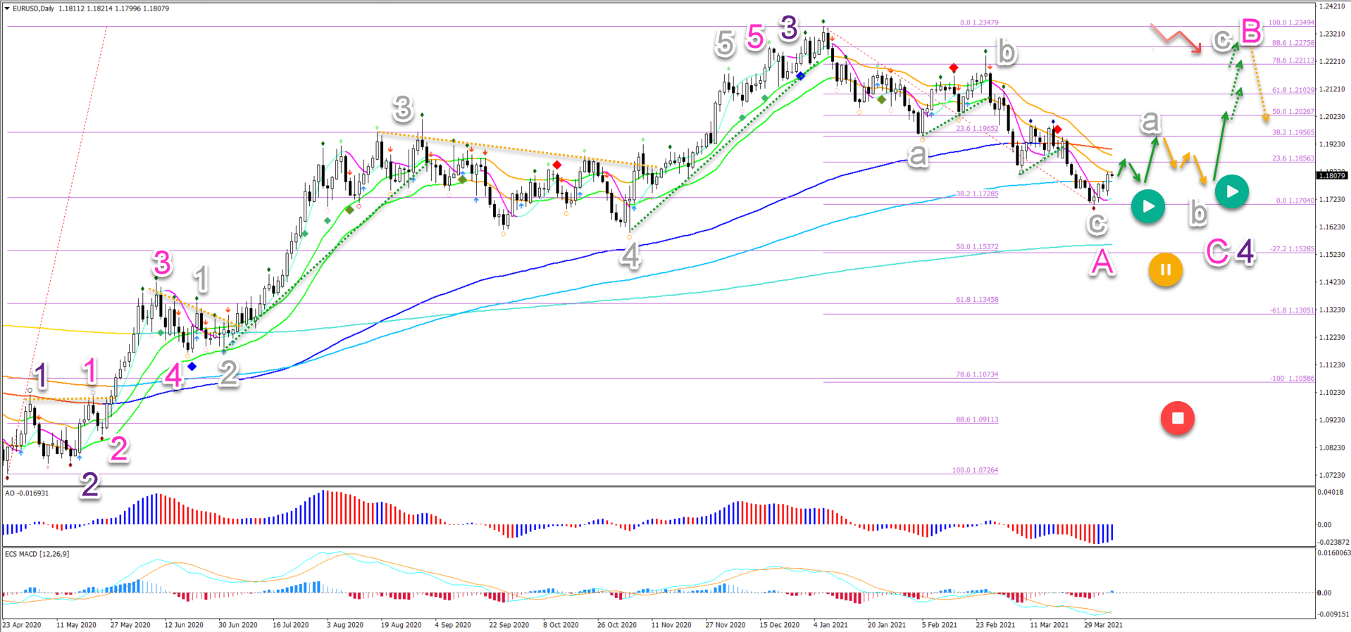 EUR/USD 6.4.2021 daily chart