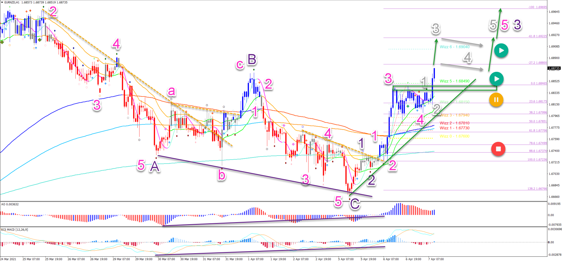 7.4.2021 EUR/NZD 1 hour chart