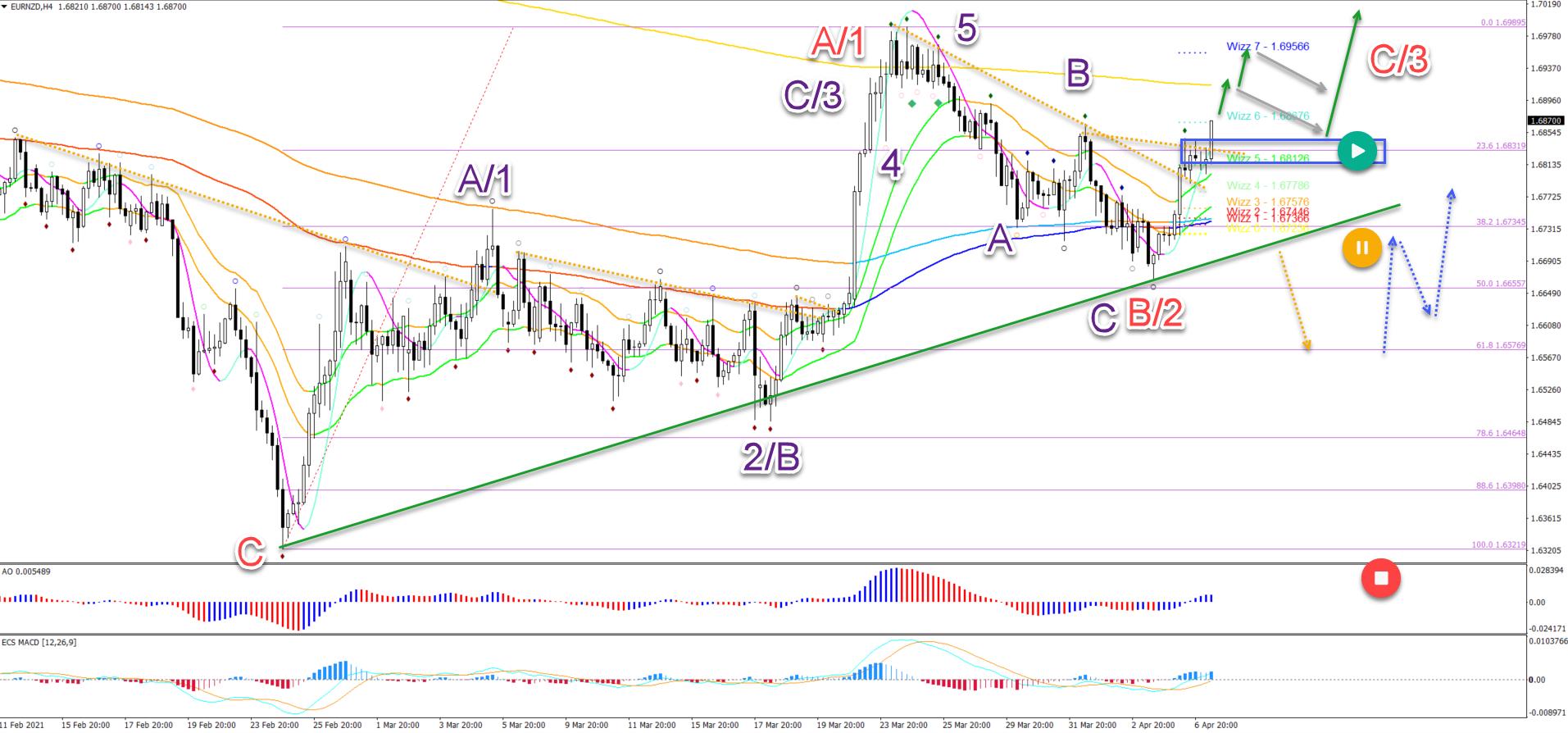 EUR/NZD 7.4.2021 4 hour chart