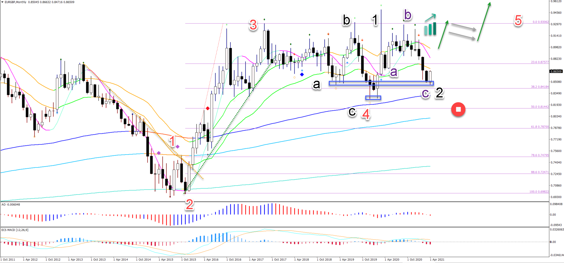 EUR/GBP 8.4.2021 monthly chart