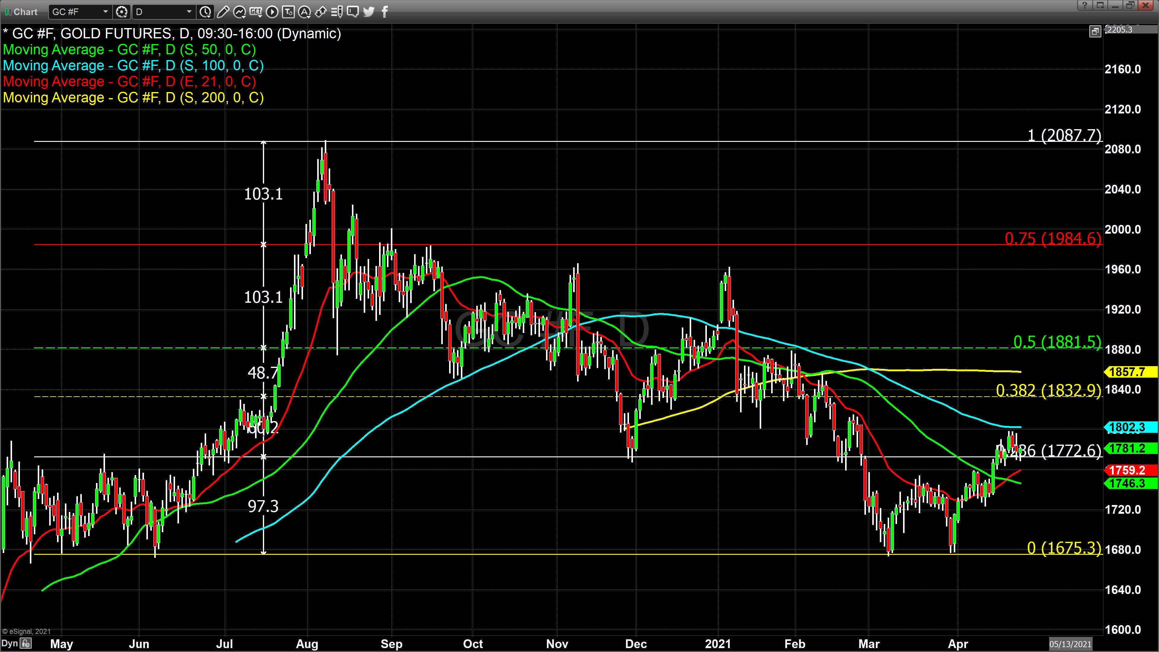 Chart_21-04-26_10-54-28