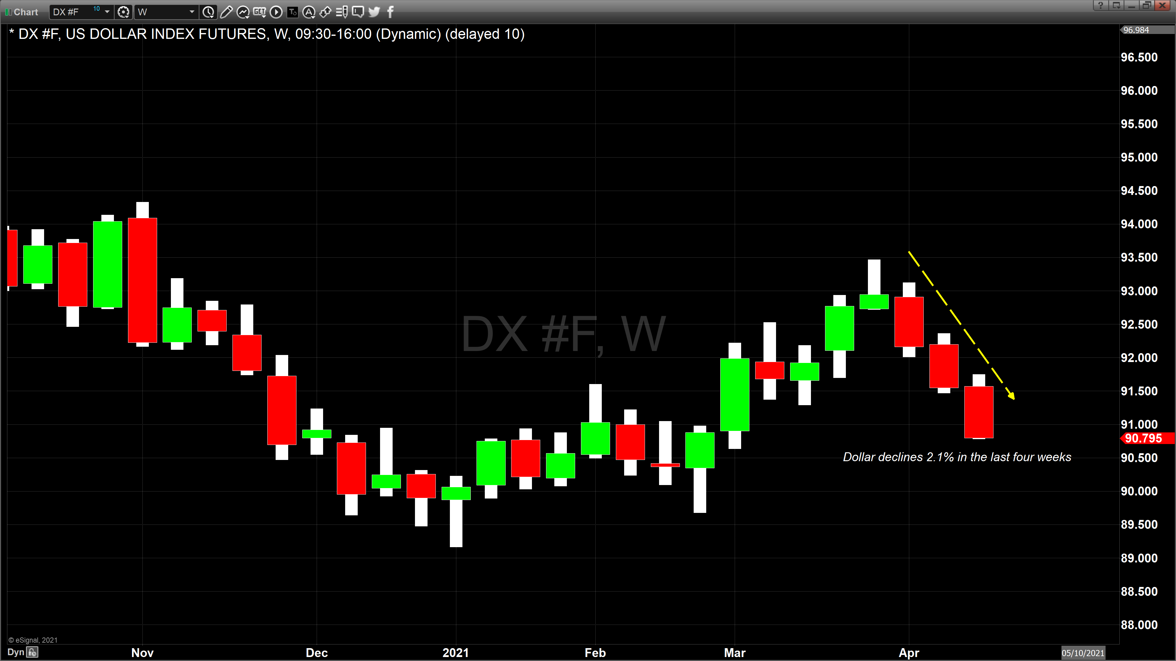 Dollar weekly candle chart April 23