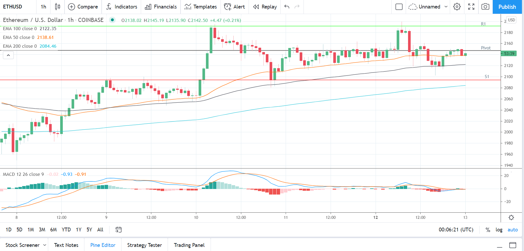 ETHUSD 130421 Hourly Chart