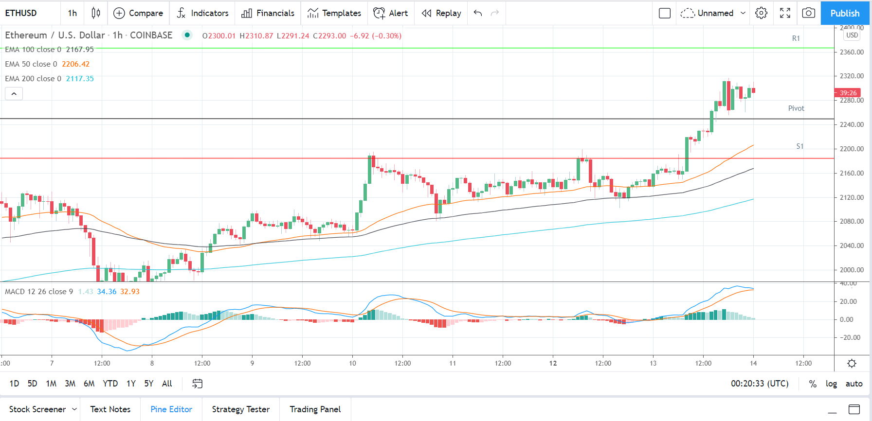 ETHUSD 140421 Hourly Chart