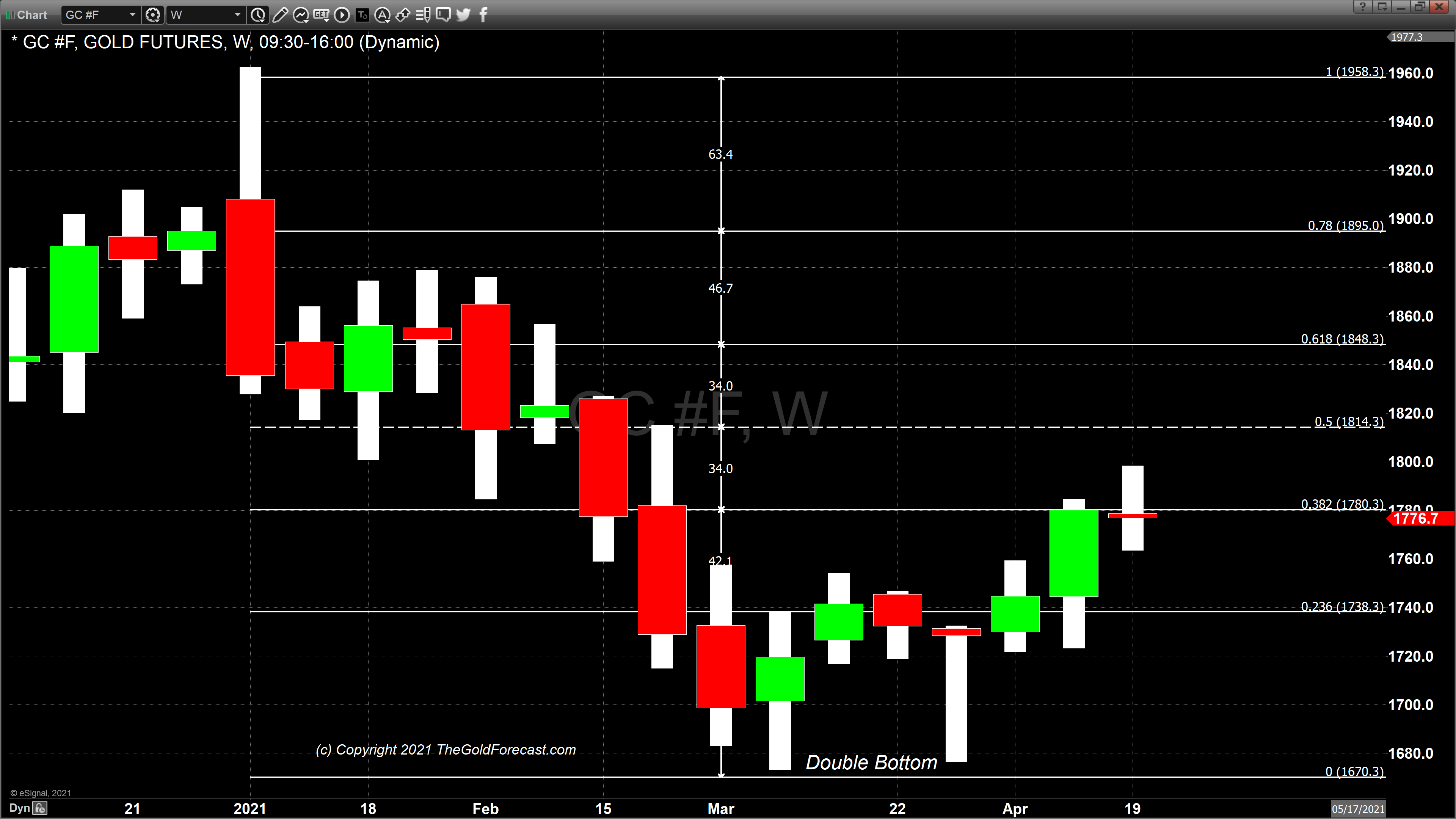 Gold Weekly Candle Chart