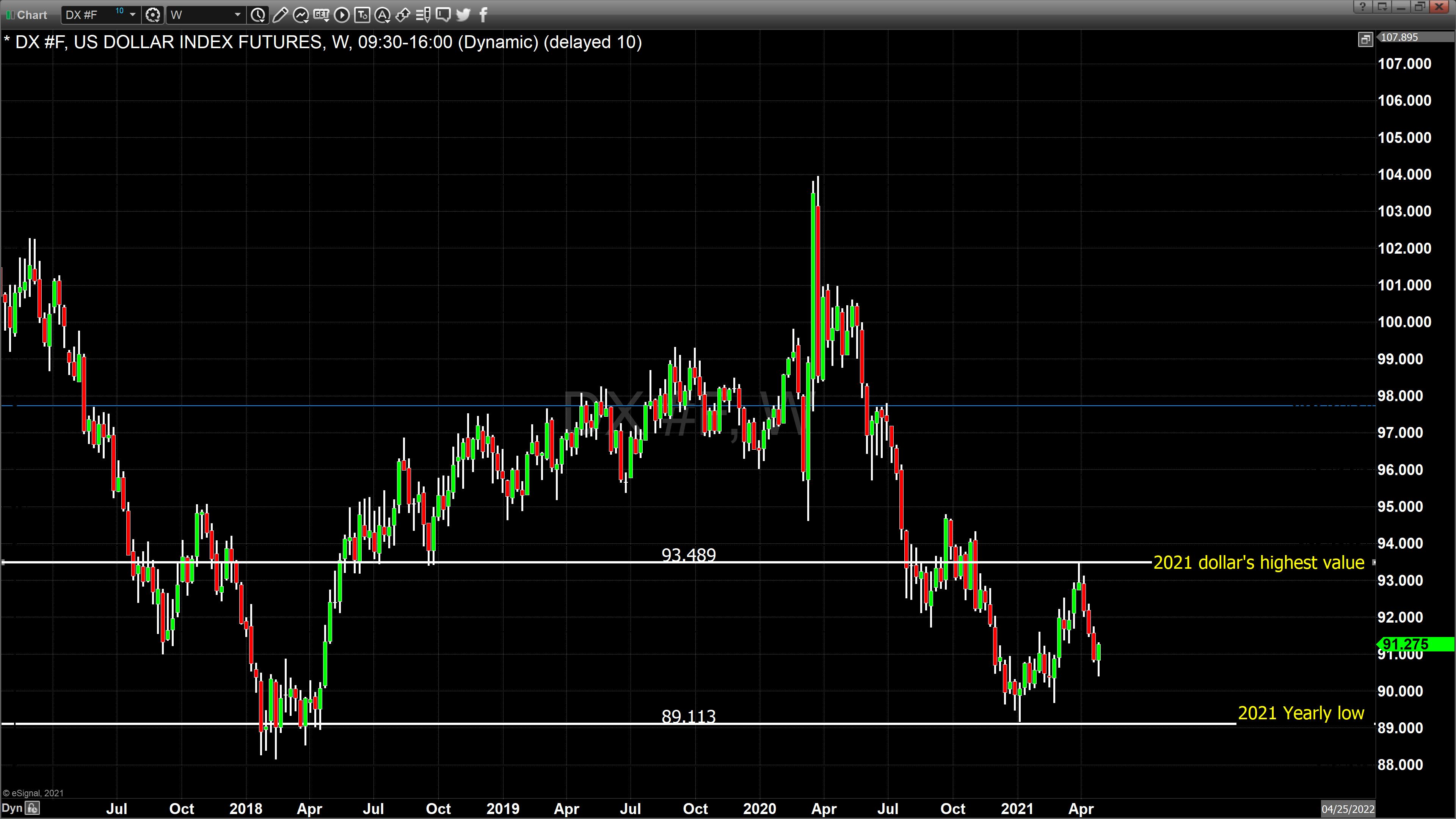 LT Dollar Weekly chart