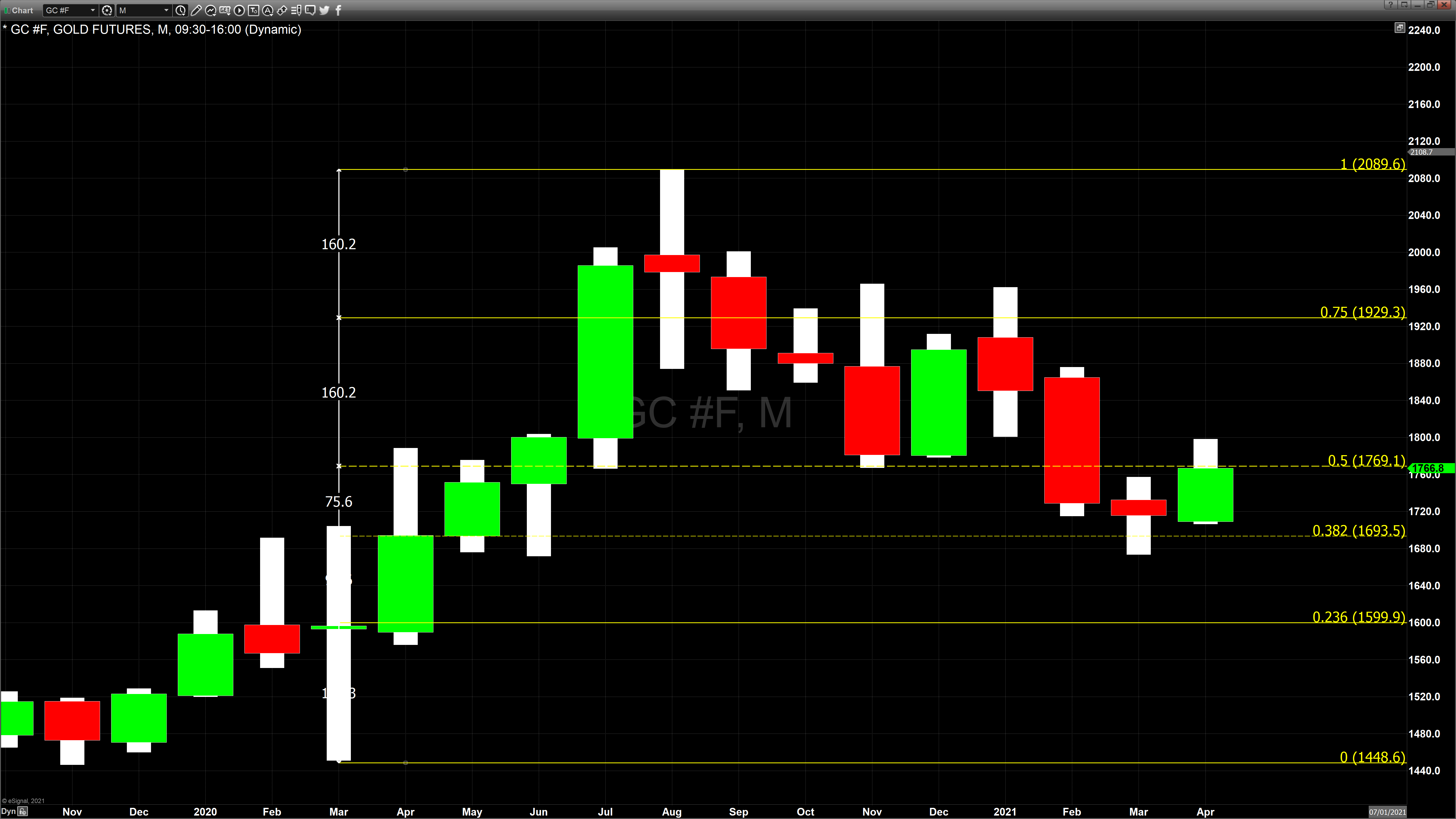 Monthly Gold April 30