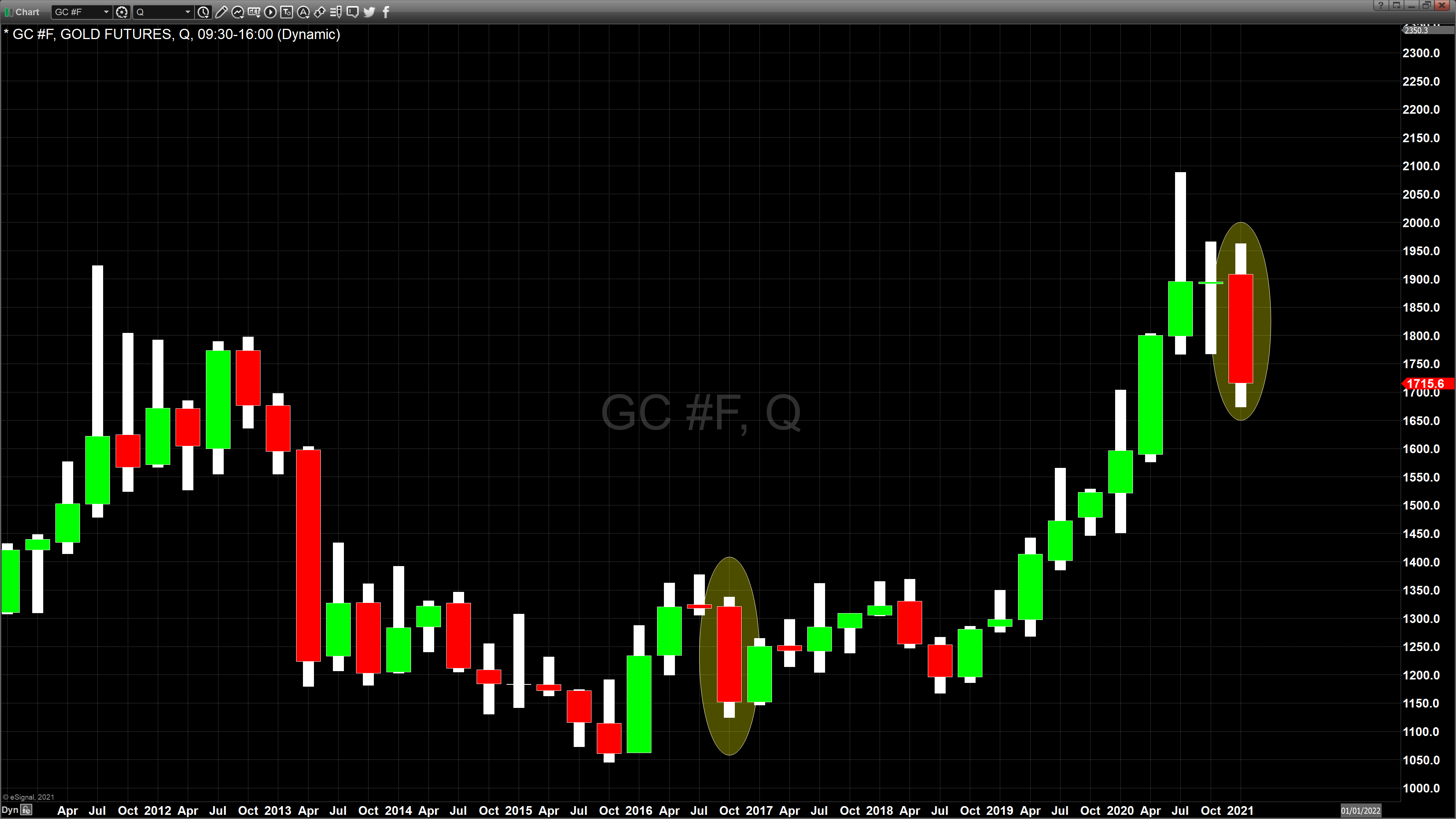 Quarterly gold chart