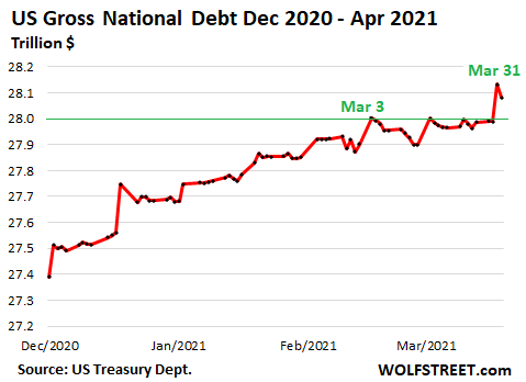 US-Gross-National-Debt-2011-through-2021-04-02-detail