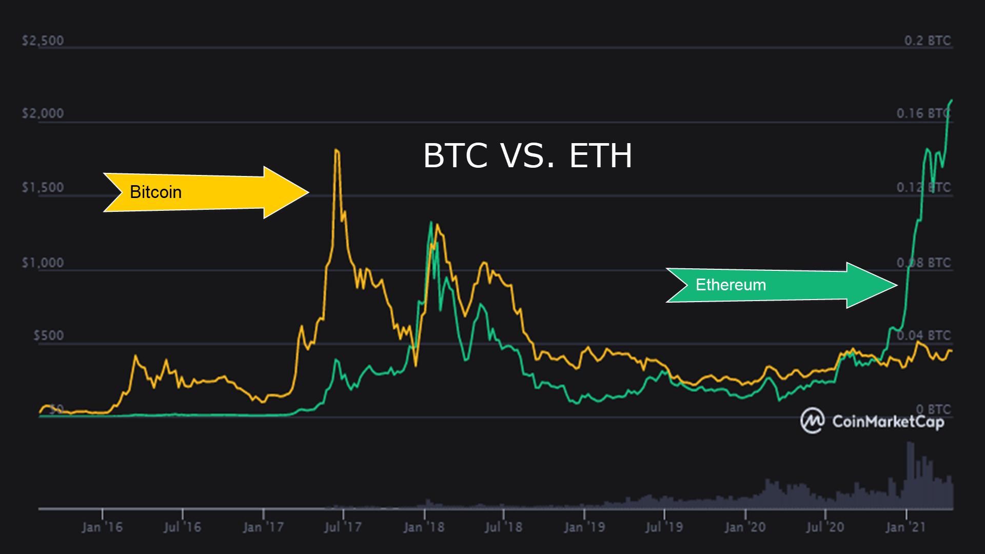 btc vs eth MONDAY CHART