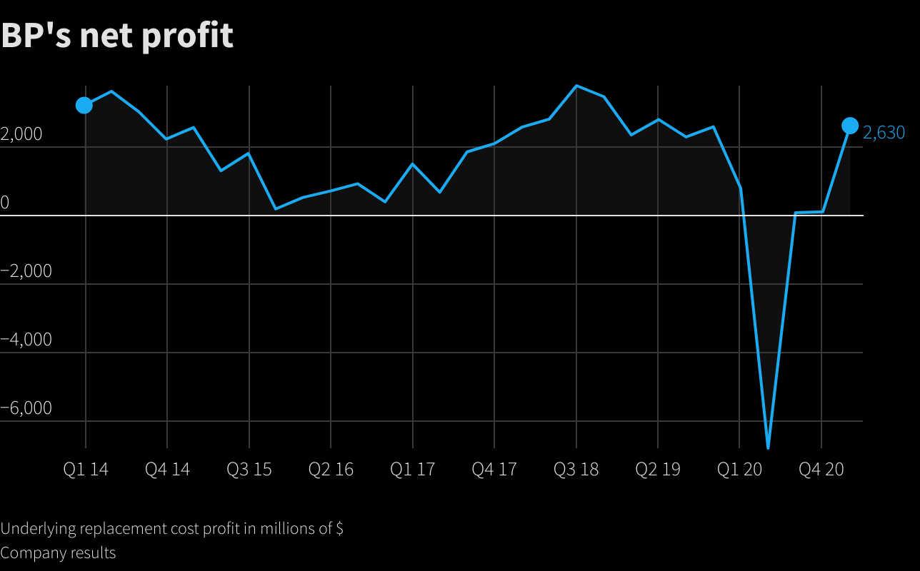 BP's net profit