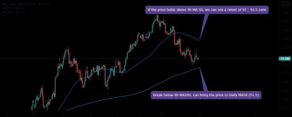 dollar forecast