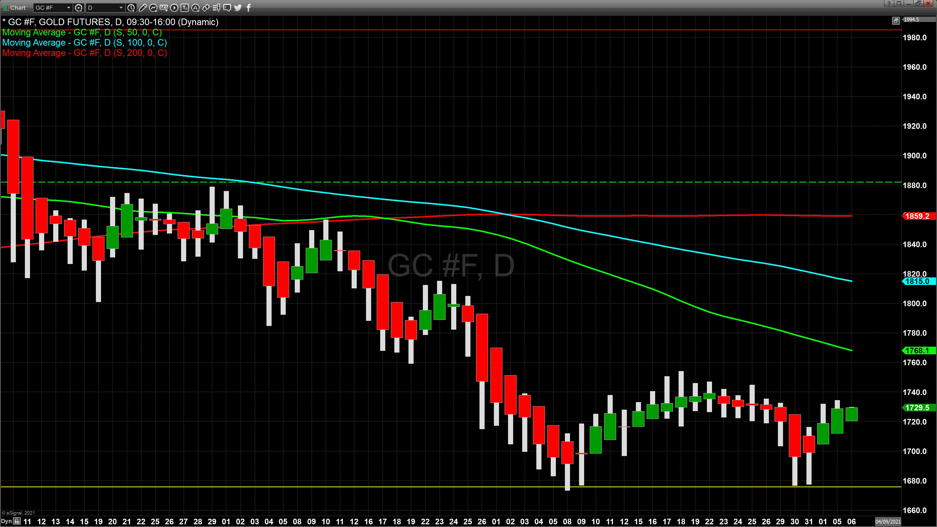 gold HA chart