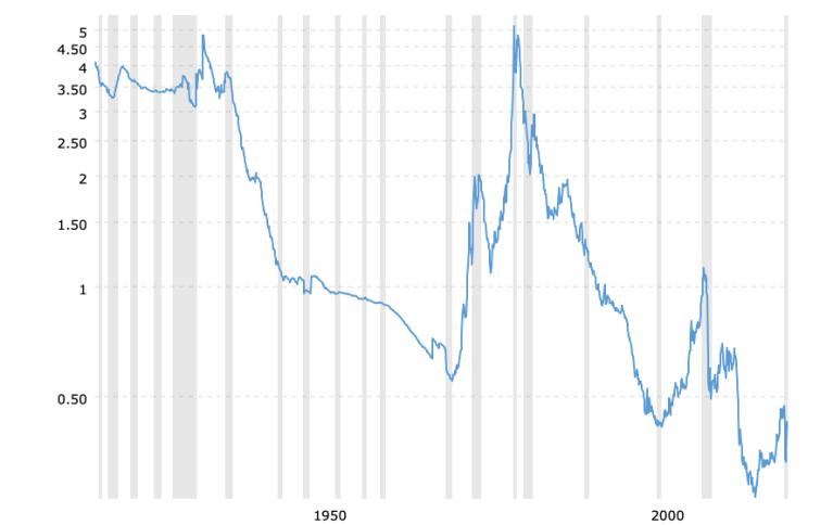 gold-to-monetary-base-ratio-2021-04-25-macrotrends