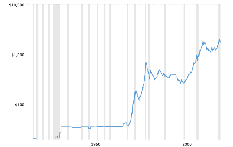 historical-gold-prices-100-year-chart-2021-03-24-macrotrends
