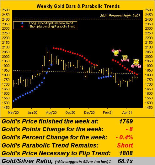 010521_gold_weekly