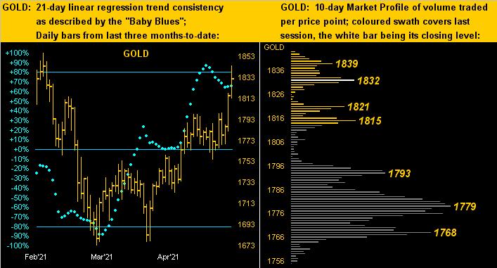 080521_gold_dots_profile