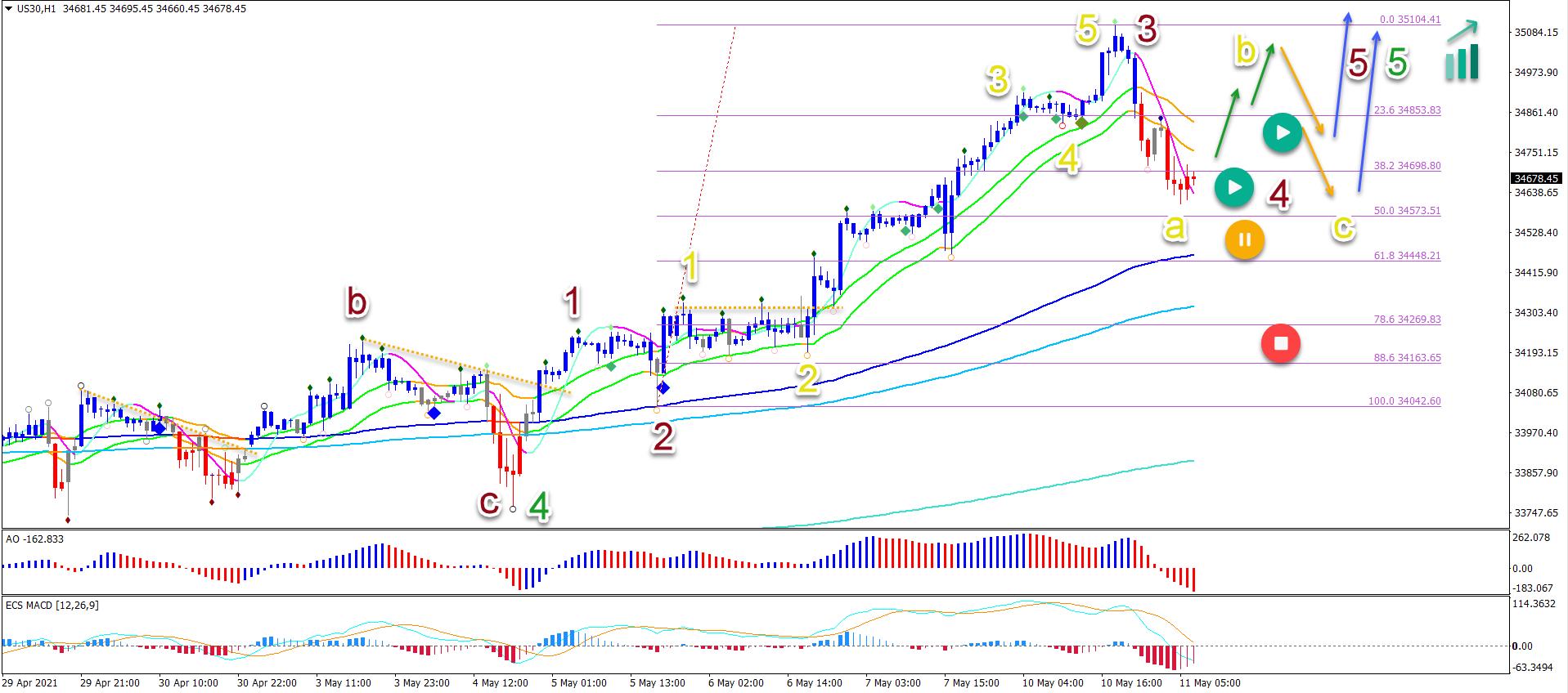 Dow Jones 11.5.2021 1  hour chart