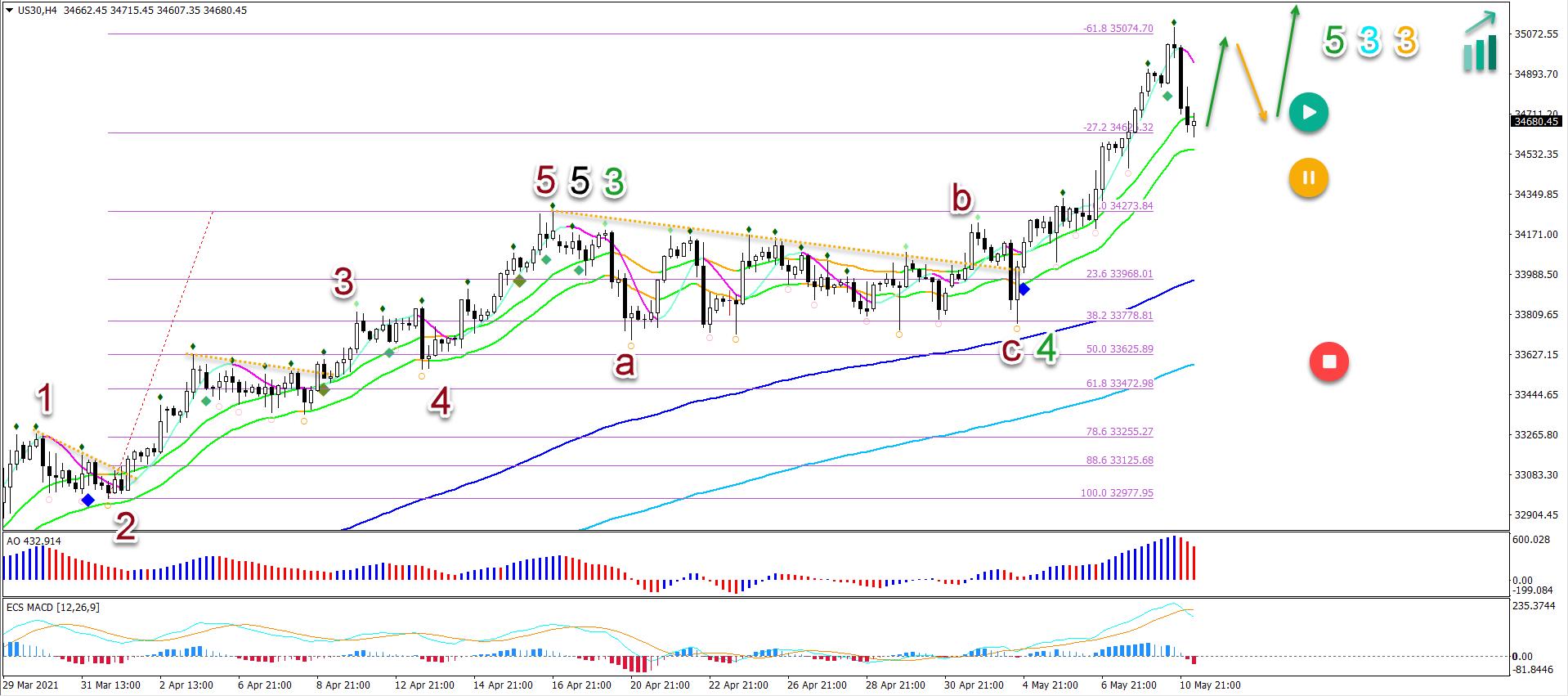 Dow Jones 11.5.2021 4 hour chart