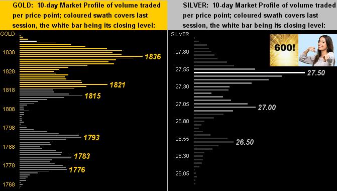 150521_gold_silver_profiles