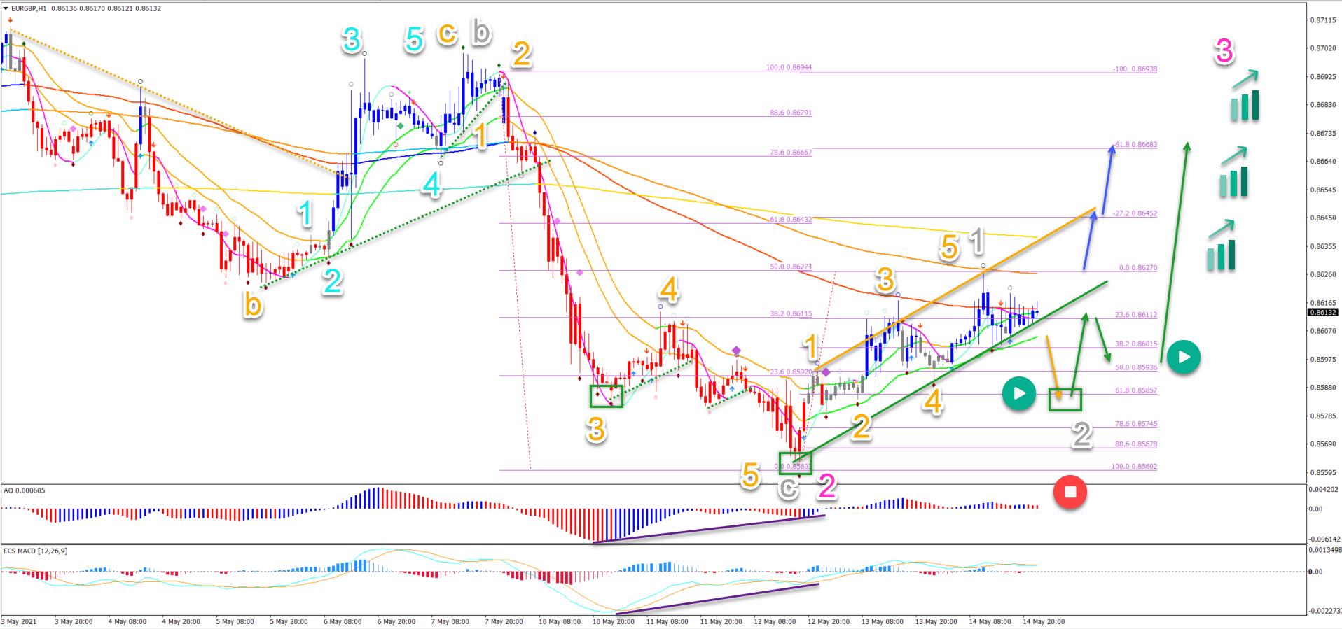 EUR/GBP 16.5.2021 1 hour chart