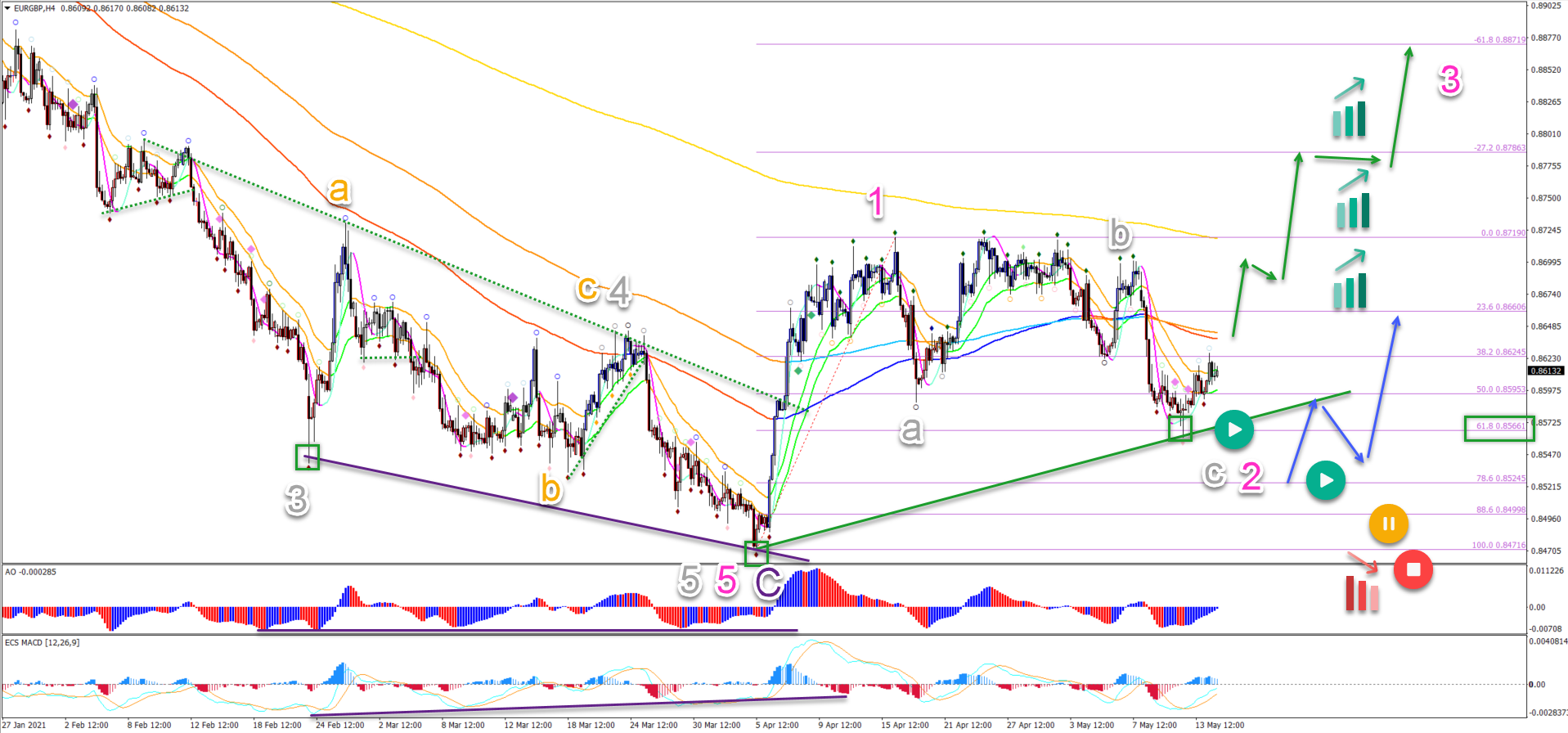 EUR/GBP 16.5.2021 4 hour chart