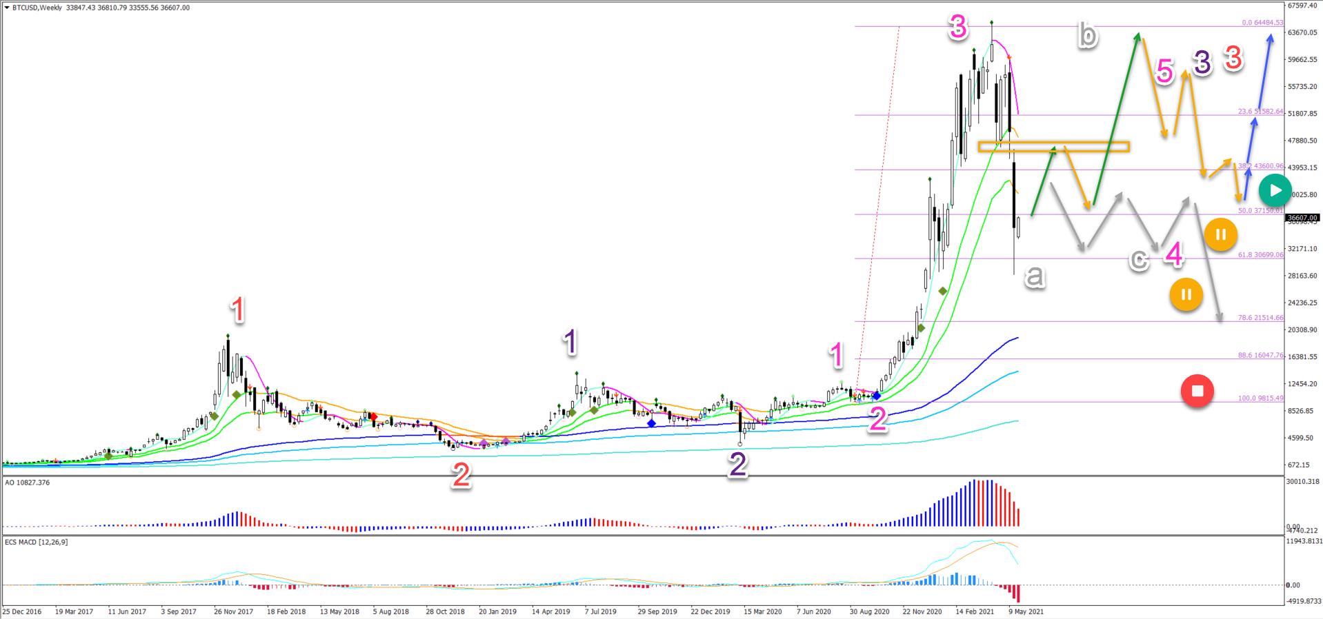 Bitcoin weekly chart 24.5.2021