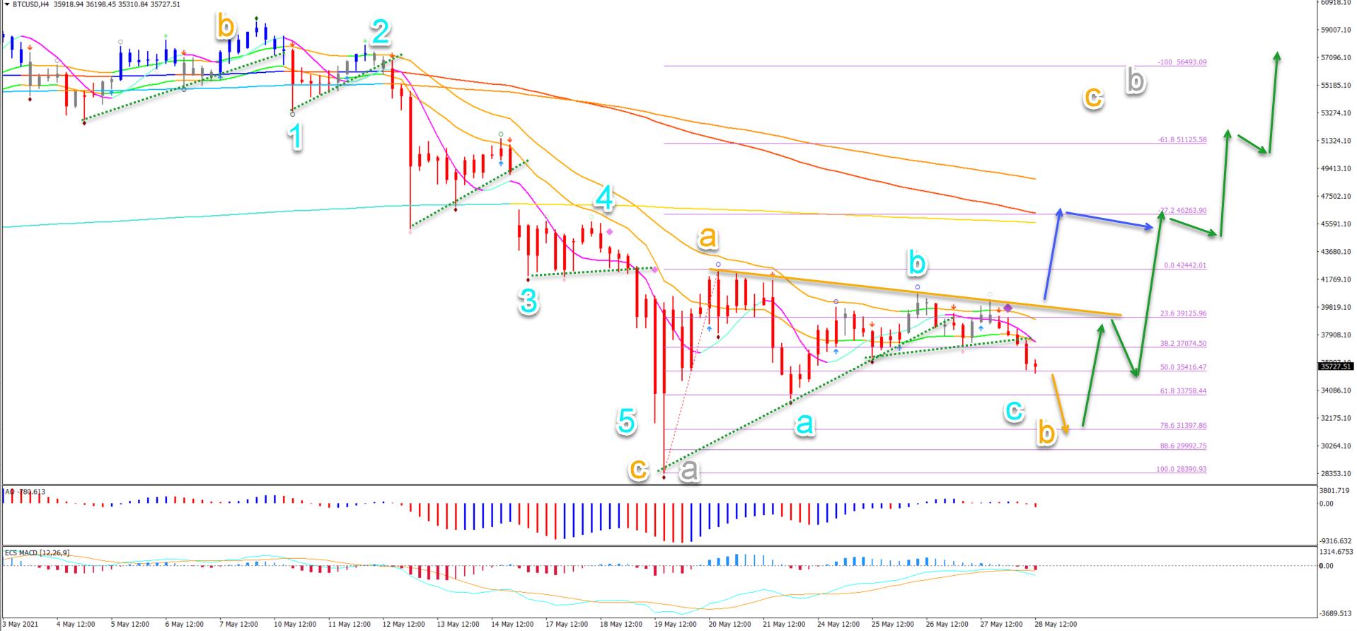 BTC/USD 28.5.2021 4 hour chart