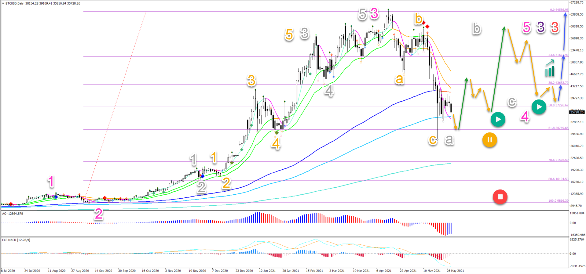 BTC/USD 28.5.2021 daily chart