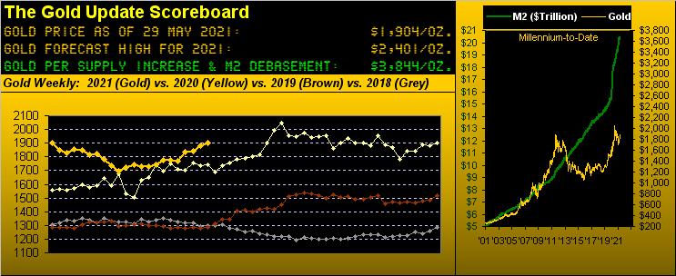 290521_gold_scoreboard