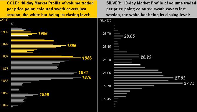 290521_gold_silver_profiles