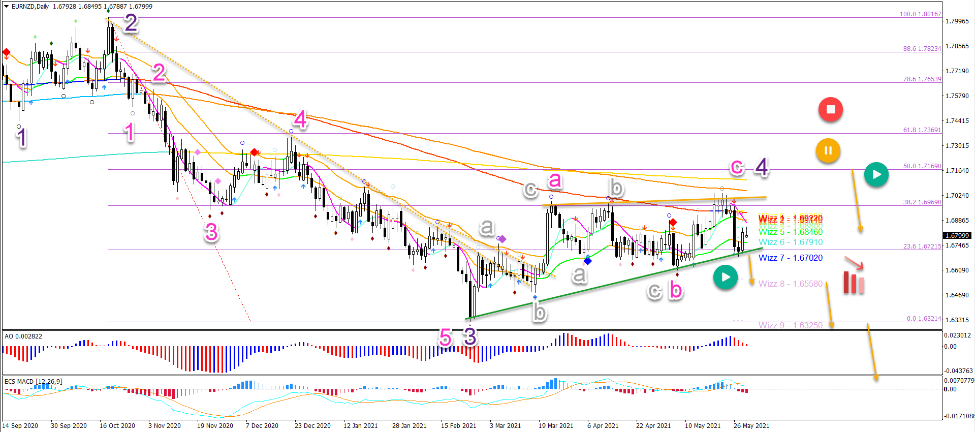 EUR/NZD 31.5.2021 daily chart