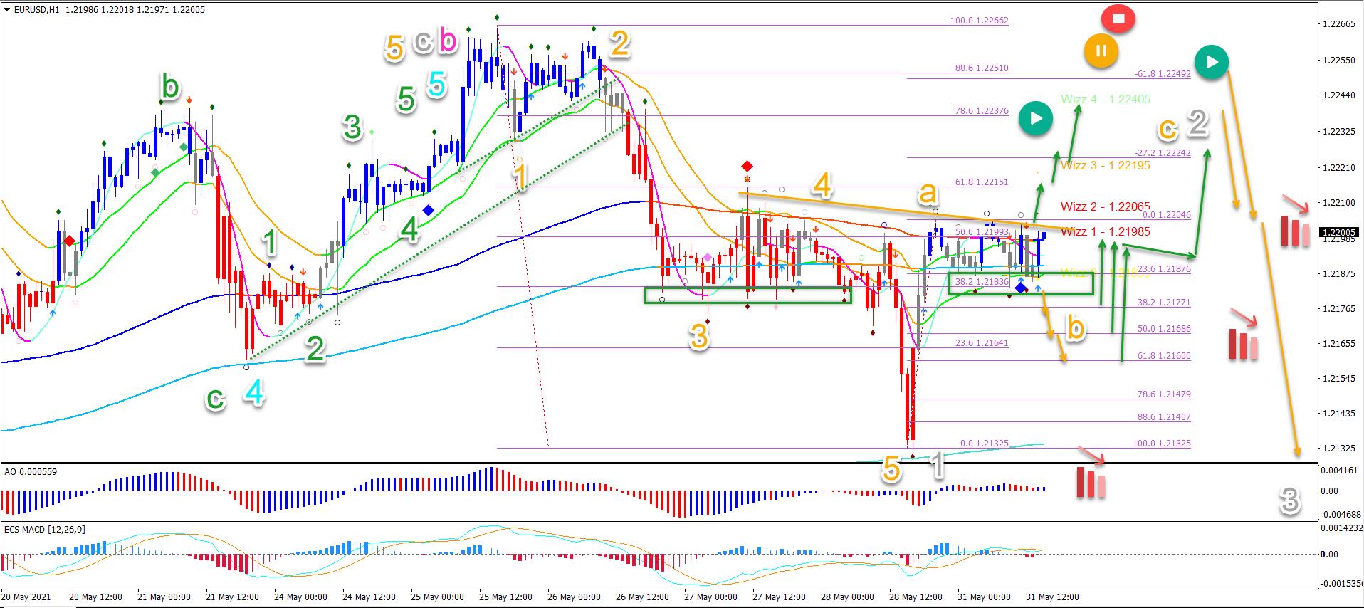EUR/USD 31.5.2021 1 hour chart