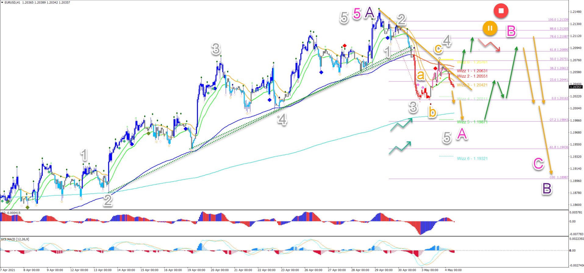 EUR/USD 4.5.2021 1 hour chart