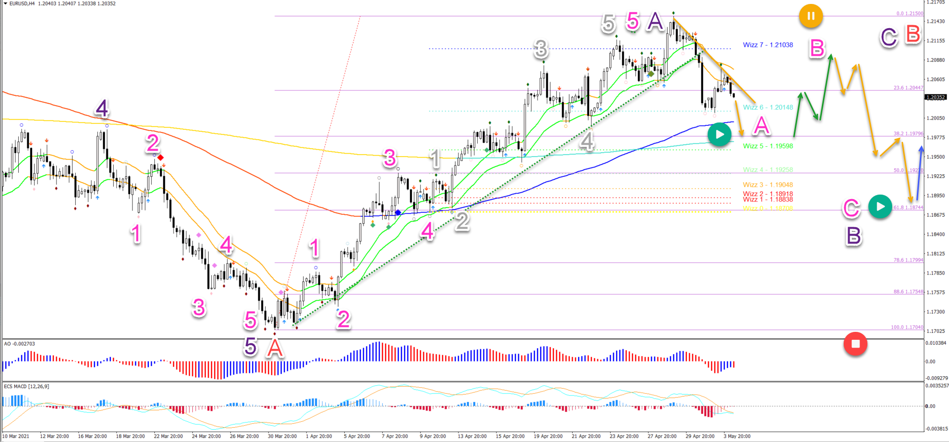 EUR/USD 4.5.2021 4 hour chart