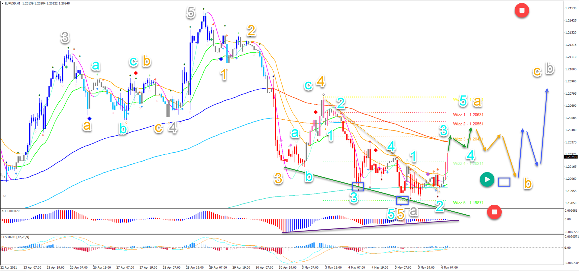 EUR/USD 6.5.2021 1 hour chart