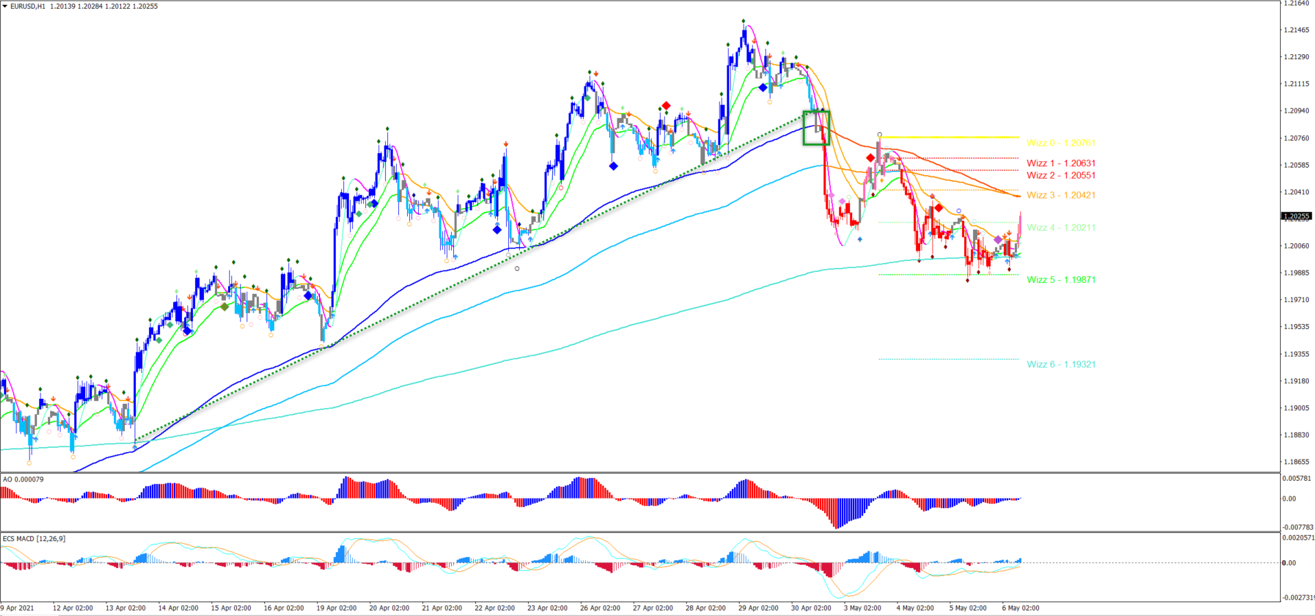 EUR/USD 1 hour chart 6.5.2021