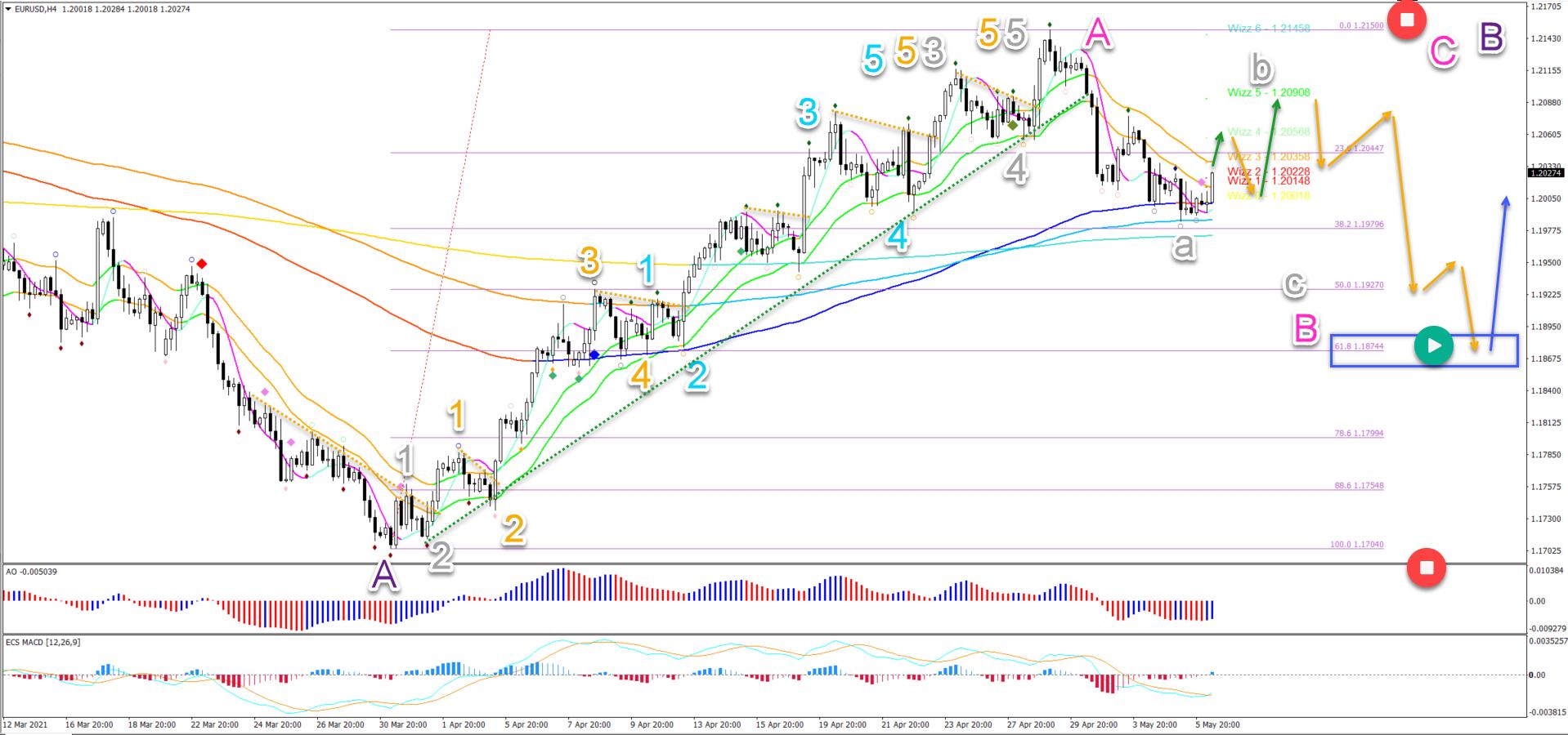 EUR/USD 6.5.2021 4 hour chart